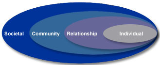 Chart of nested spheres of influence, showing individual surrounded by relationships, surrounded by community, surrounded by society. Image from cdc.gov/violenceprevention.