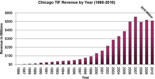 Chicago TIF revenue by year (1986-2010). Image from Cook County Clerk's Office.