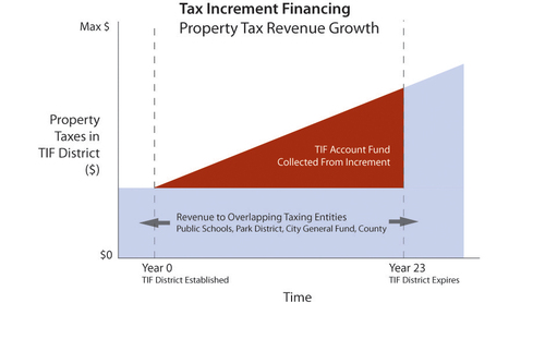 TIF property tax revenue growth. Image from Chicago TIF Information Forum.